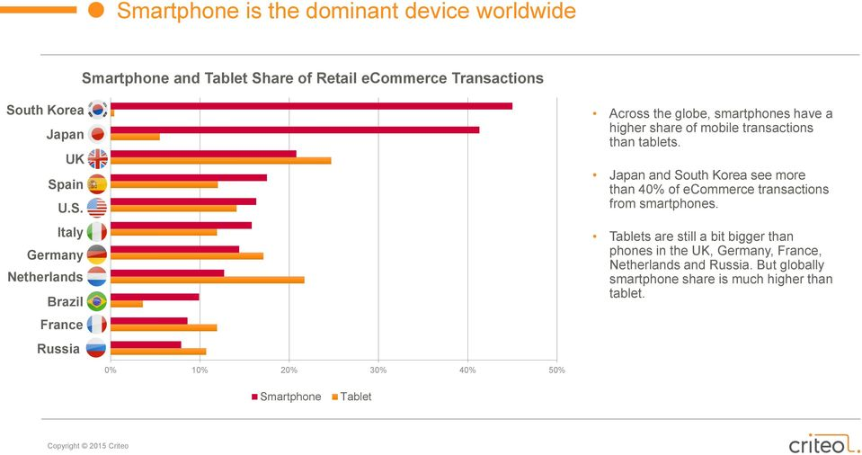 Tablets are still a bit bigger than phones in the UK, Germany, France, Netherlands and Russia.