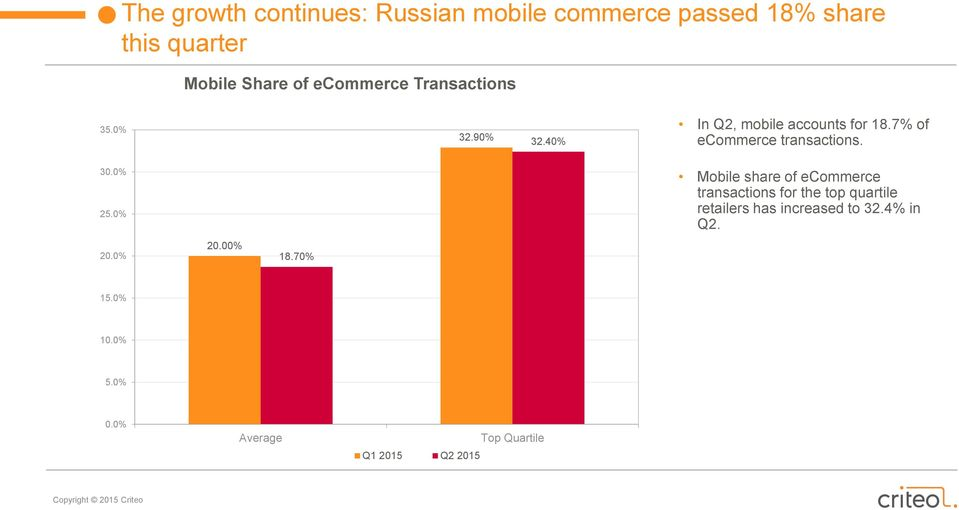 7% of ecommerce transactions. 30.0% 25.