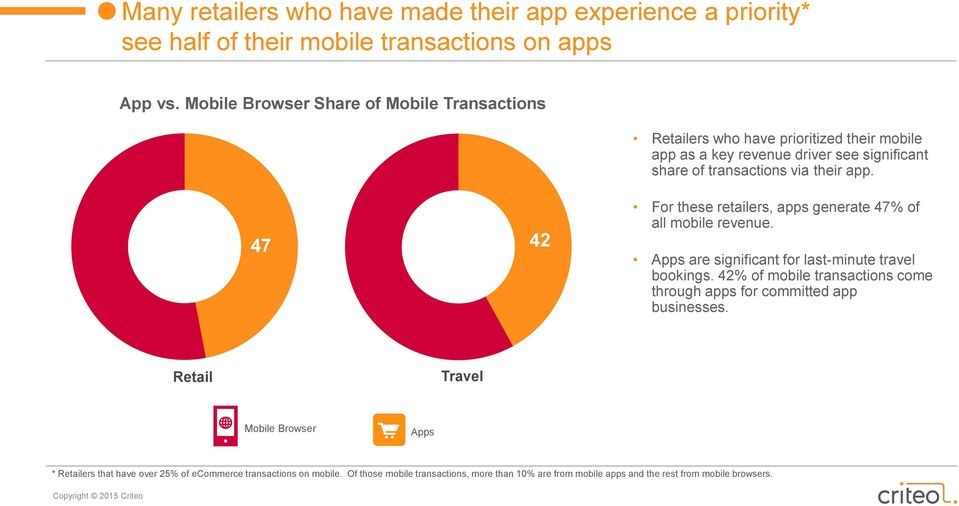 47 42 For these retailers, apps generate 47% of all mobile revenue. Apps are significant for last-minute travel bookings.
