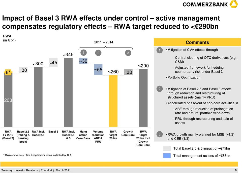 5 and Basel 3 effects through reduction and restructuring of structured assets (mainly PRU) Accelerated phase-out of non-core activities in ABF through reduction of prolongation rate and natural