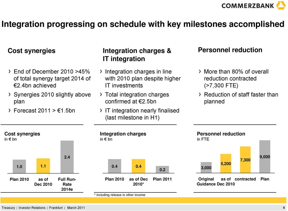 5bn Integration charges & IT integration Integration charges in line with 2010 plan despite higher IT investments Total integration charges confirmed at 2.
