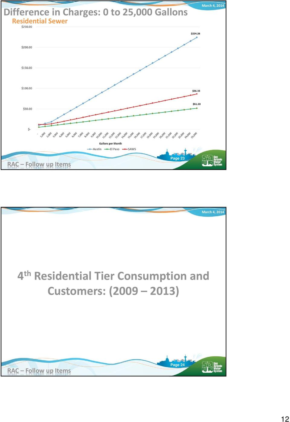 4 th Residential Tier Consumption