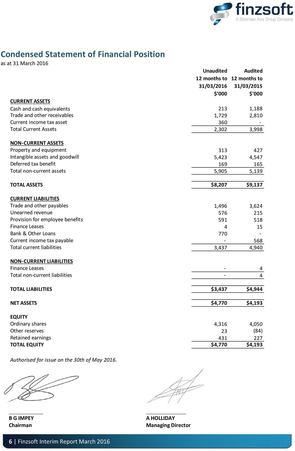 tax benefit 169 165 Total non-current assets 5,905 5,139 TOTAL ASSETS $8,207 $9,137 CURRENT LIABILITIES Trade and other payables 1,496 3,624 Unearned revenue 576 215 Provision for employee benefits
