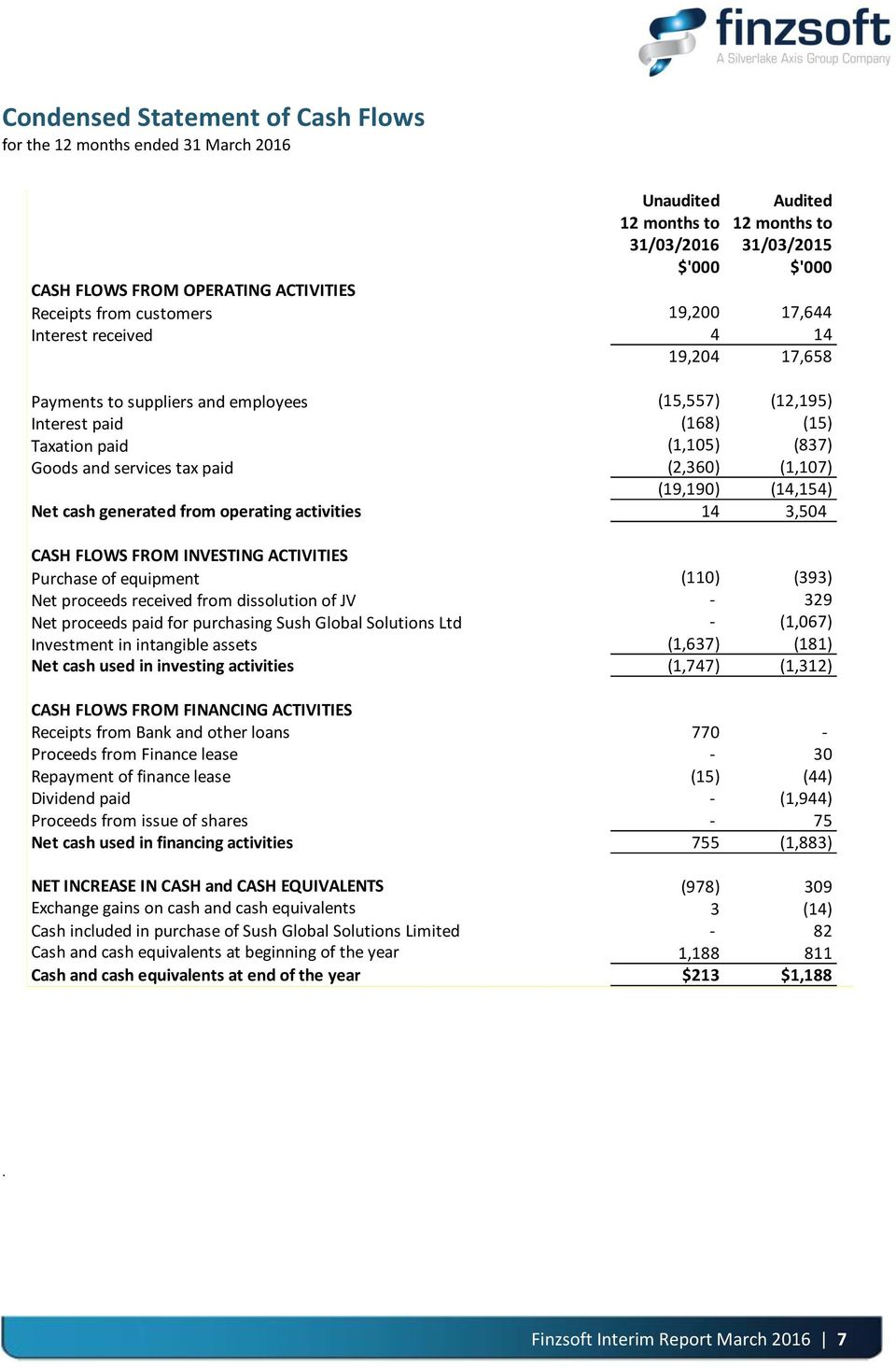 Net cash generated from operating activities 14 3,504 CASH FLOWS FROM INVESTING ACTIVITIES Purchase of equipment (110) (393) Net proceeds received from dissolution of JV - 329 Net proceeds paid for