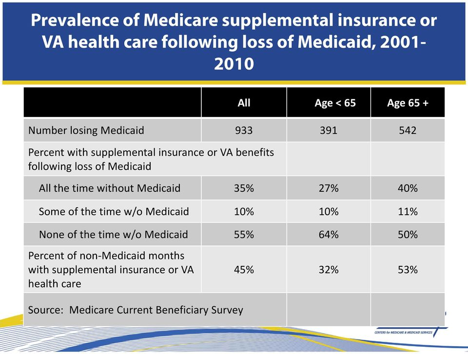 time without Medicaid 35% 27% 40% Some of the time w/o Medicaid 10% 10% 11% None of the time w/o Medicaid 55% 64% 50%