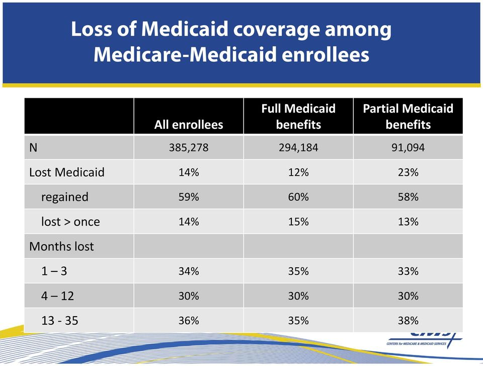 294,184 91,094 Lost Medicaid 14% 12% 23% regained 59% 60% 58% lost >