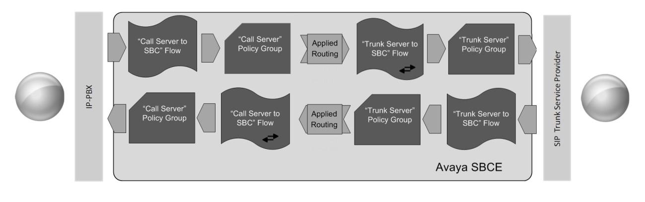 To create a Server Flow for Mitel 3300 and SIP Trunk service, navigate to Device Specific Settings End