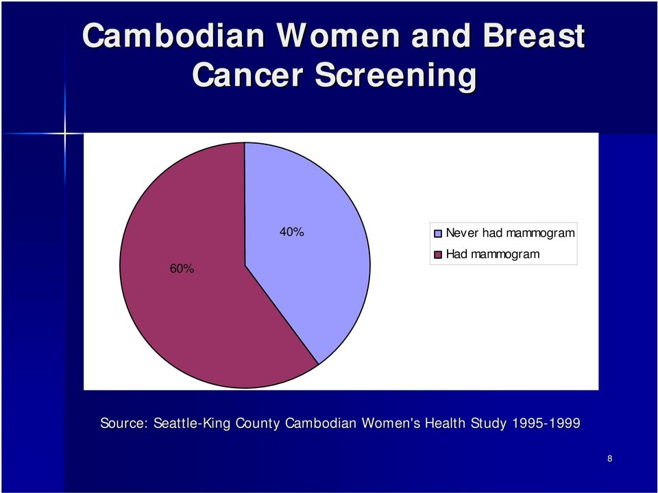Women attitude breast cancer screening