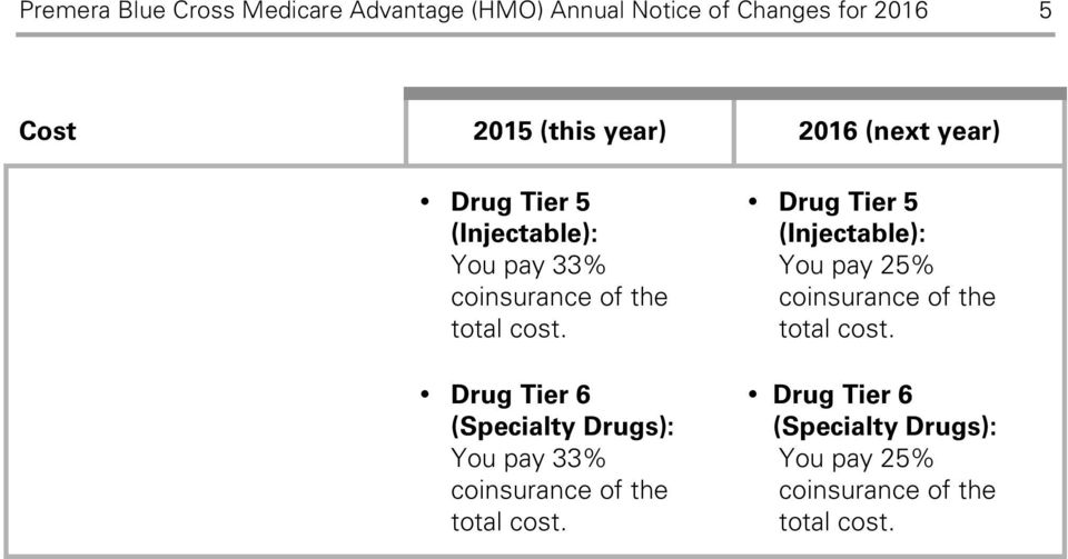 Drug Tier 6 (Specialty Drugs): You pay 33% coinsurance of the total cost.