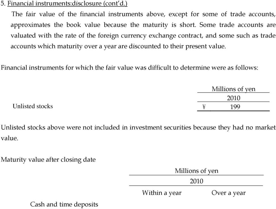Financial instruments for which the fair value was difficult to determine were as follows: 2010 Unlisted stocks \ 199 Unlisted stocks above were not included in investment securities because