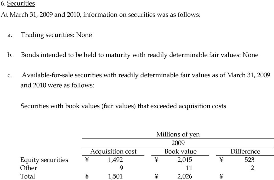 Acquisition cost Book value Difference Equity securities 1,492 2,015 523 Other 9 11 2 Total 1,501 2,026 525 2010 Acquisition cost Book value Difference Equity securities 1,541 2,632 1,091 Other 9 13