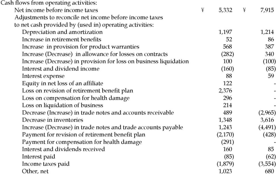 Adjustments to reconcile net income before income taxes to net cash provided by (used in) operating activities: Depreciation and amortization 1,197 1,214 Increase in retirement benefits 52 86