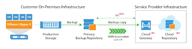 Veeam Cloud Connect Data Loss Avoidance Get VM (virtual machine) backups and replicas off site without the cost and complexity of building and