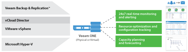 Veeam ONE Complete Visibility 24x7 real-time monitoring and alerting 200+ pre-set alarms 100+ predefined reports Infrastructure assessment tools for backup Veeam Backup & Replication v9 reports NEW