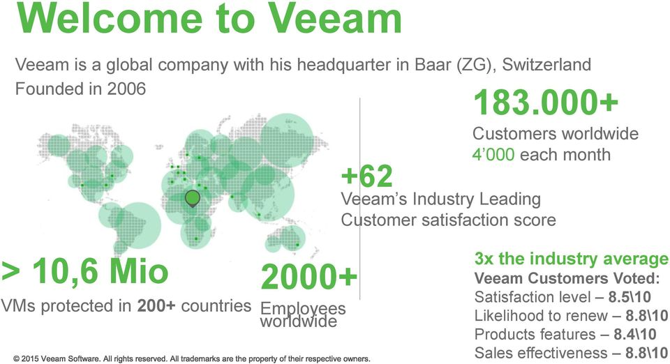 10,6 Mio VMs protected in 200+ countries 2000+ Employees worldwide 3x the industry average Veeam Customers