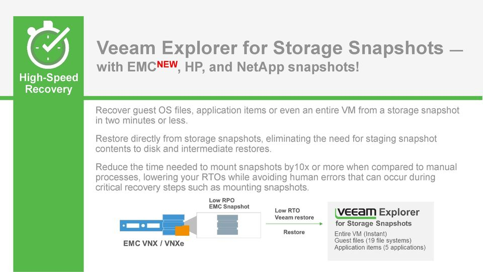 Restore directly from storage snapshots, eliminating the need for staging snapshot contents to disk and intermediate restores.