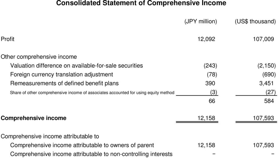 comprehensive income of associates accounted for using equity method (3) (27) 66 584 Comprehensive income 12,158 107,593 Comprehensive income