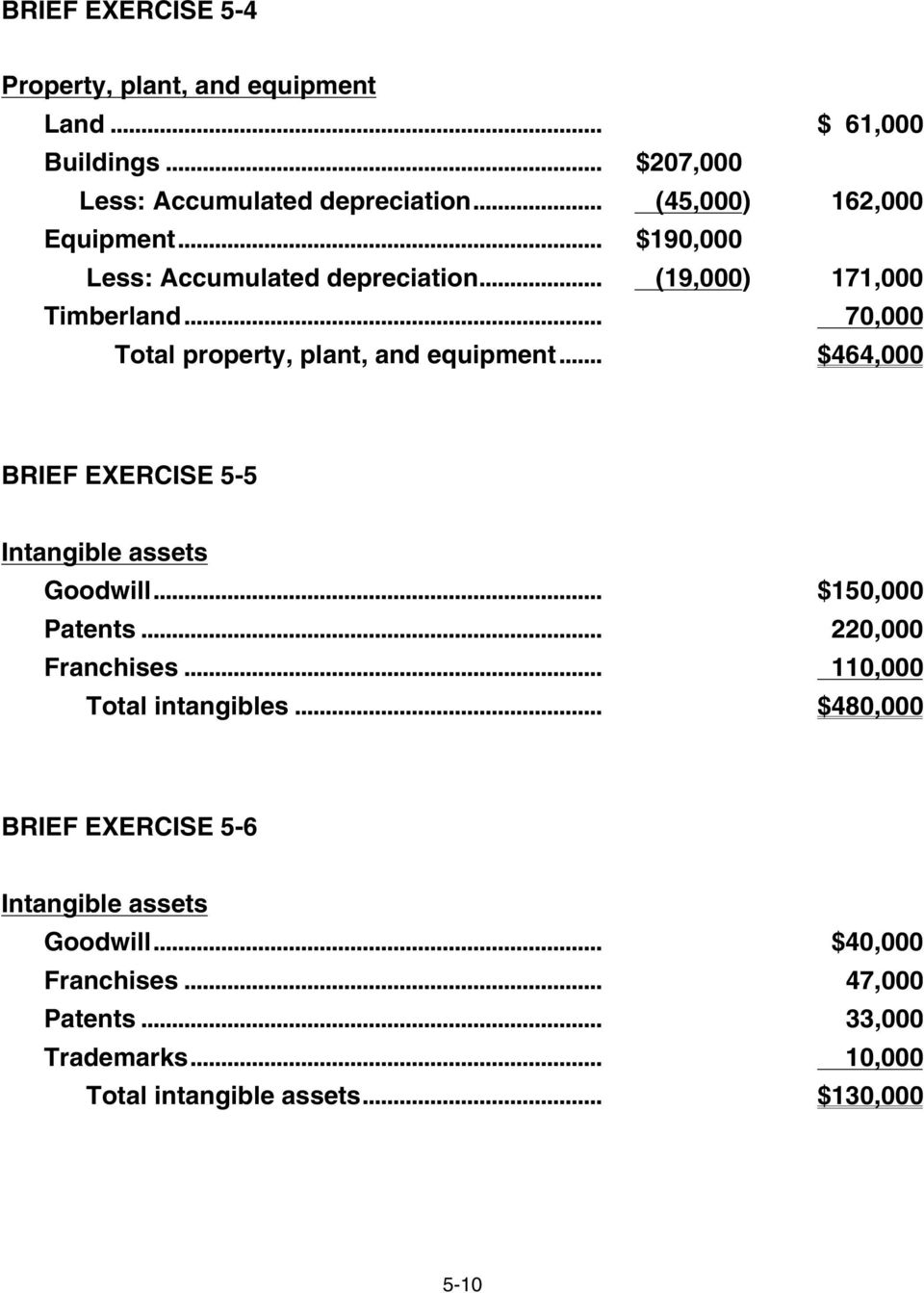 .. 70,000 Total property, plant, and equipment... $464,000 BRIEF EXERCISE 5-5 Intangible assets Goodwill... $150,000 Patents.