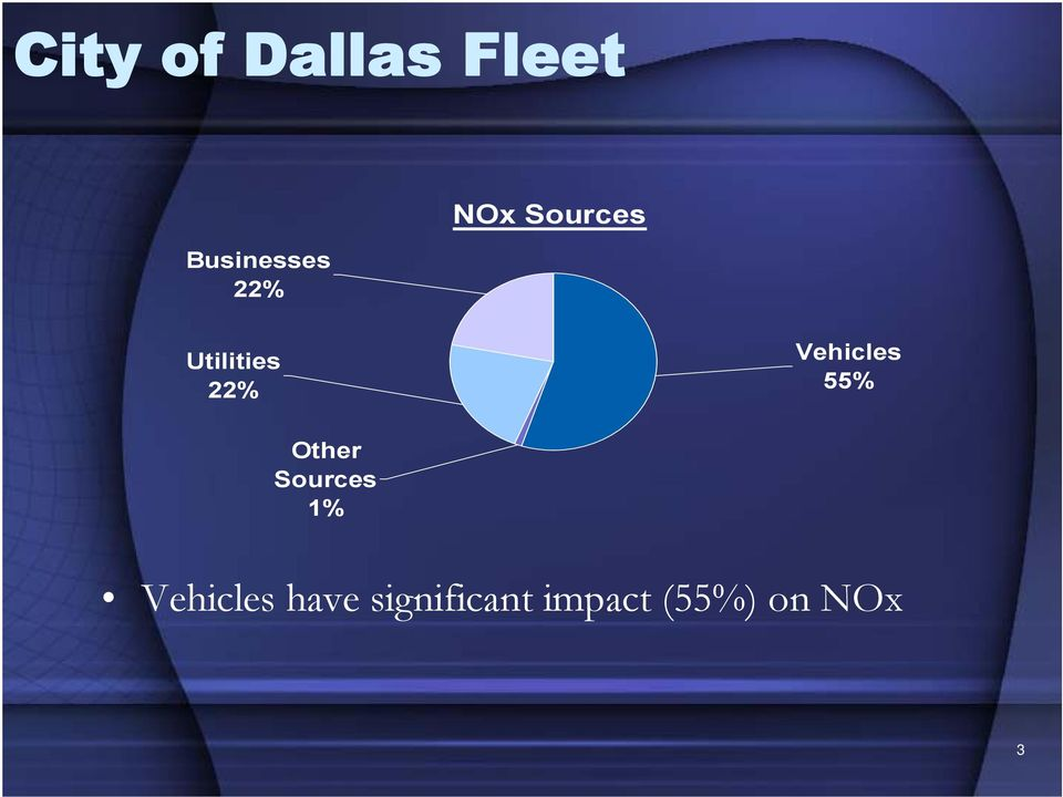 Vehicles 55% Other Sources 1%