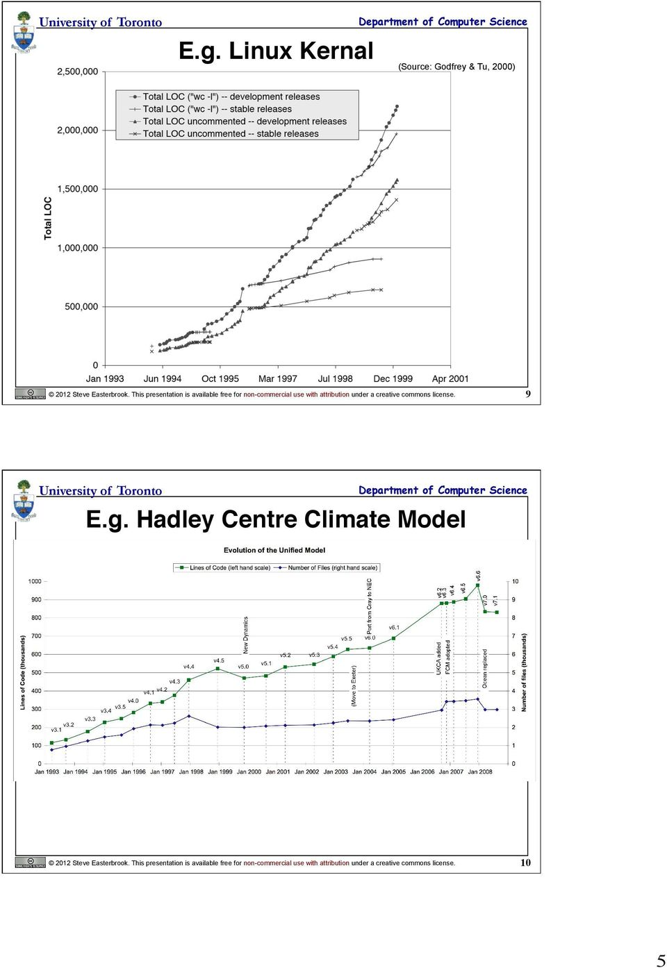 "creative commons license. 9 E.g. Hadley Centre Climate Model"" 2012 Steve Easterbrook."