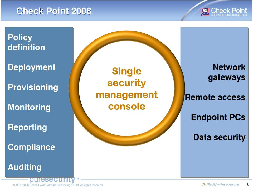 Single security management console Network