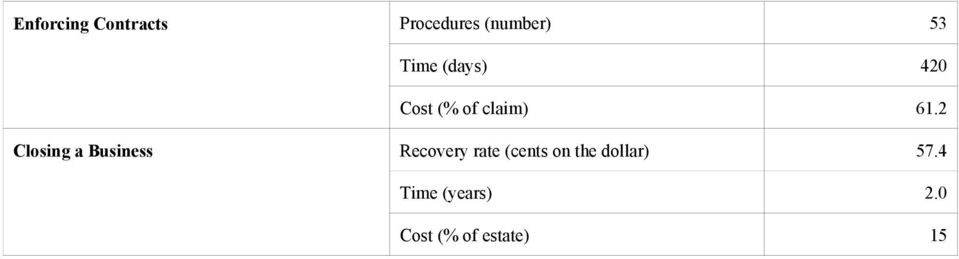 2 Closing a Business Recovery rate (cents on