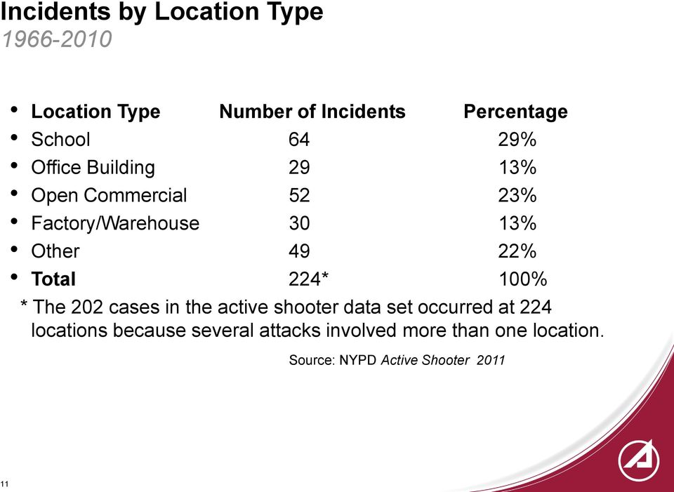 Total 224* 100% * The 202 cases in the active shooter data set occurred at 224 locations