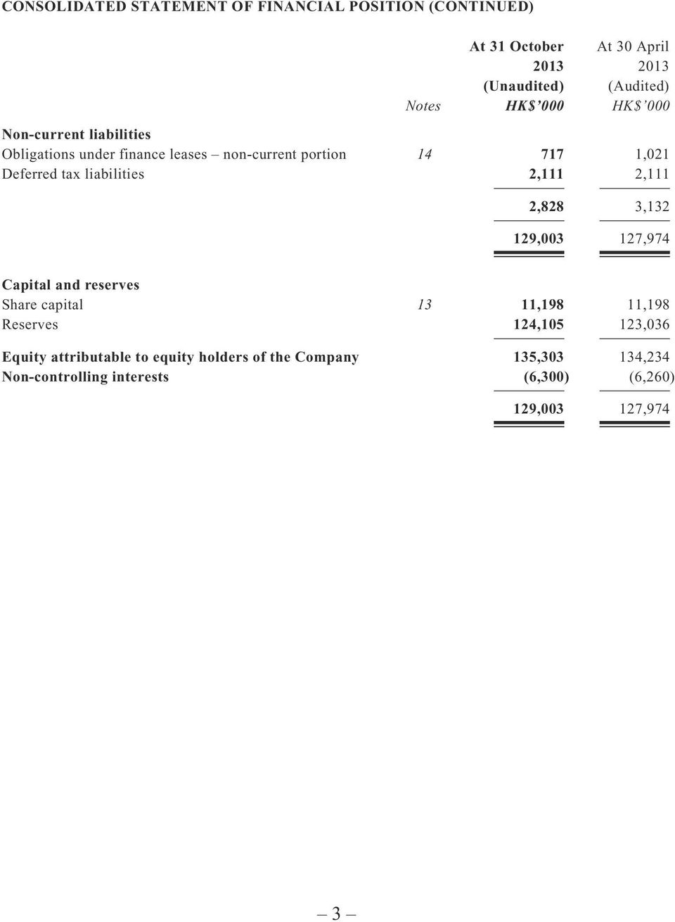 liabilities 2,111 2,111 2,828 3,132 129,003 127,974 Capital and reserves Share capital 13 11,198 11,198 Reserves 124,105
