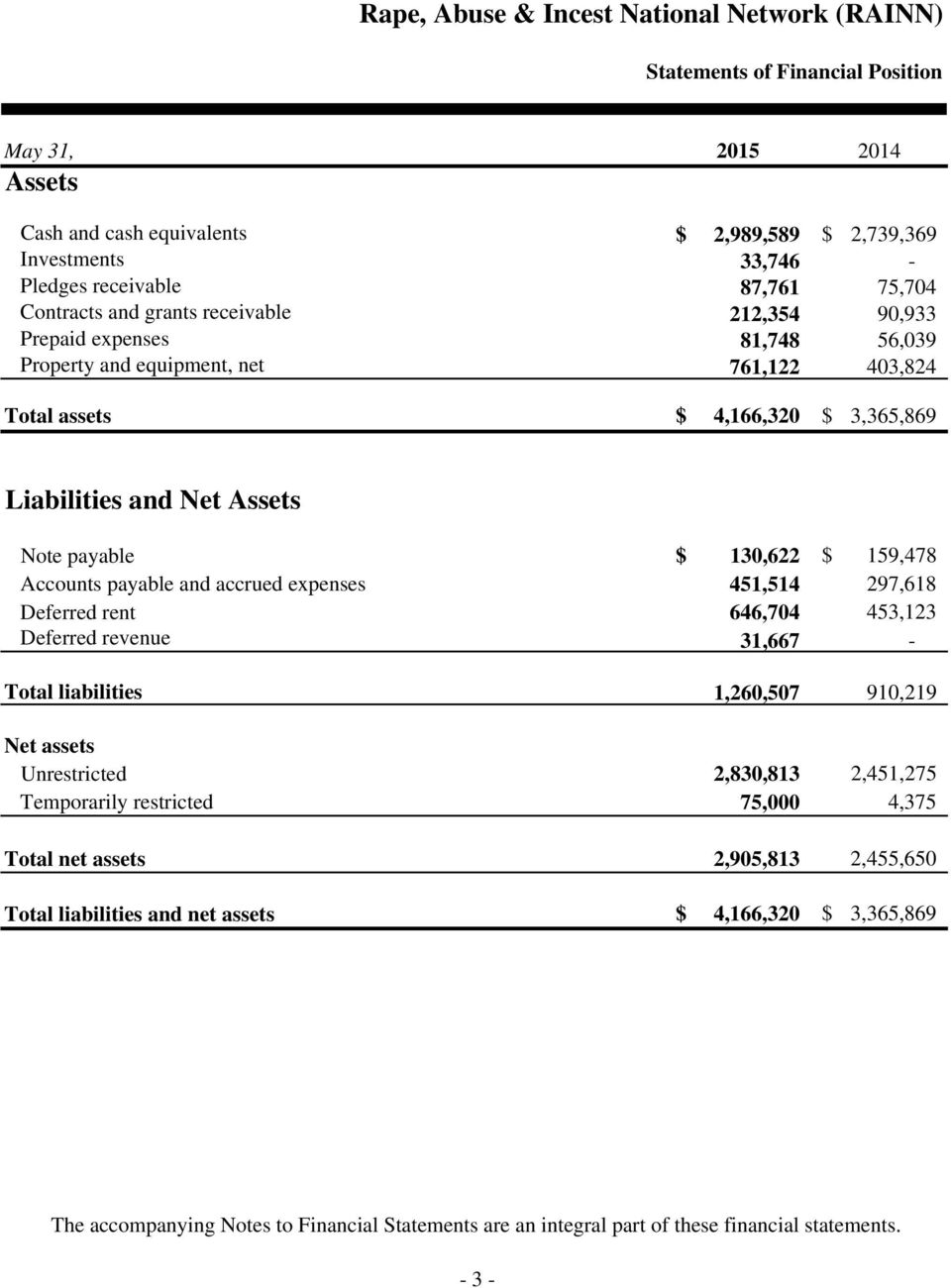 payable and accrued expenses 451,514 297,618 Deferred rent 646,704 453,123 Deferred revenue 31,667 - Total liabilities 1,260,507 910,219 Net assets Unrestricted 2,830,813 2,451,275 Temporarily
