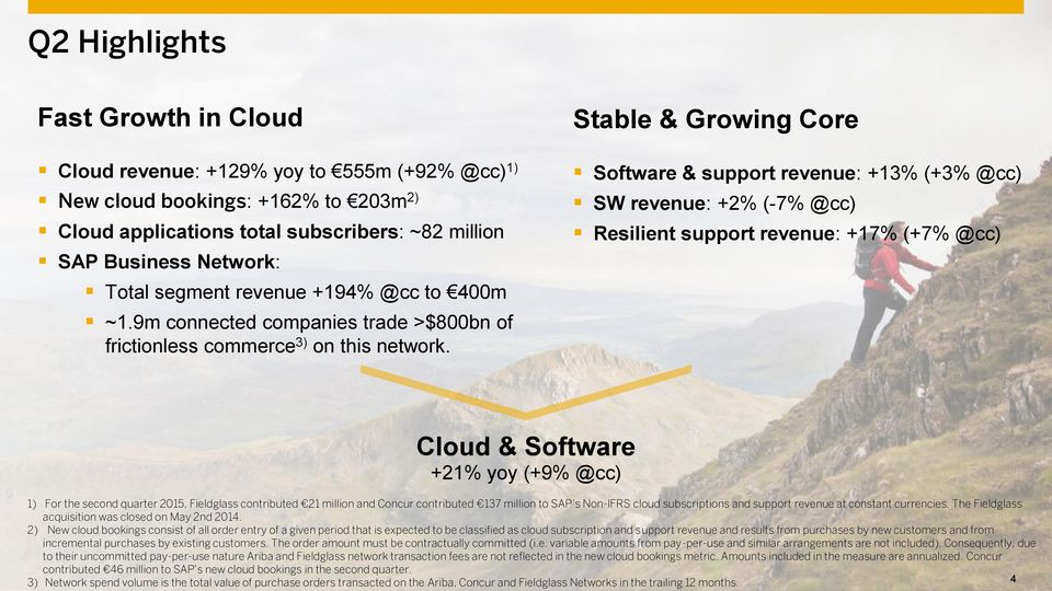 Stable & Growing Core Software & support revenue: +13% (+3% @cc) SW revenue: +2% (-7% @cc) Resilient support revenue: +17% (+7% @cc) Cloud & Software +21% yoy (+9% @cc) 1) For the second quarter