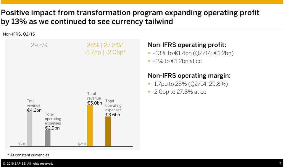 2bn at cc Non-IFRS operating margin: Total revenue 4.2bn Total operating expenses 2.9bn Total revenue 5.