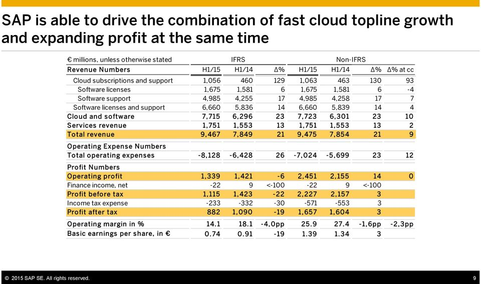 6,660 5,839 14 4 Cloud and software 7,715 6,296 23 7,723 6,301 23 10 Services revenue 1,751 1,553 13 1,751 1,553 13 2 Total revenue 9,467 7,849 21 9,475 7,854 21 9 Operating Expense Numbers Total