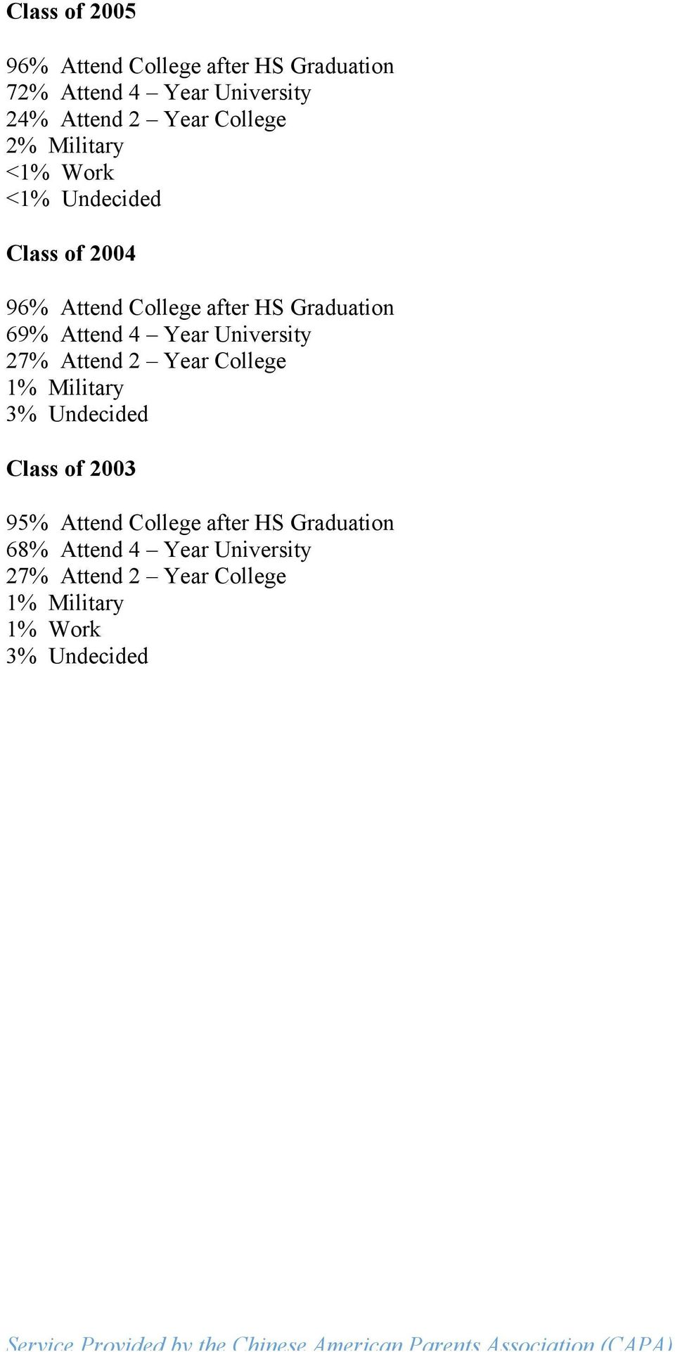 27% Attend 2 Year College 3% Undecided Class of 2003 95% Attend College after HS Graduation 68% Attend 4 Year