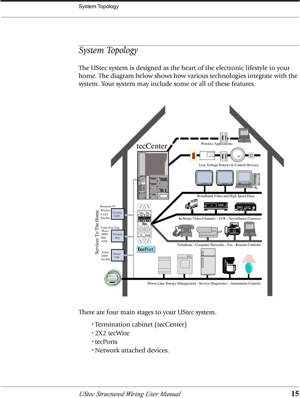 ustec  residential structured wiring user manual  model