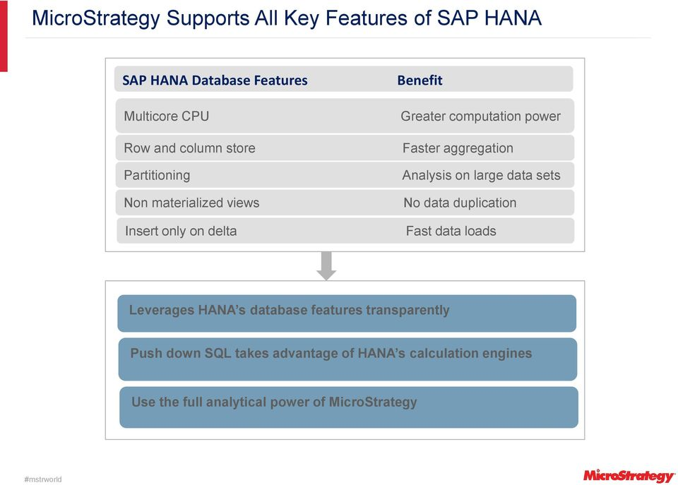 aggregation Analysis on large data sets No data duplication Fast data loads Leverages HANA s database features