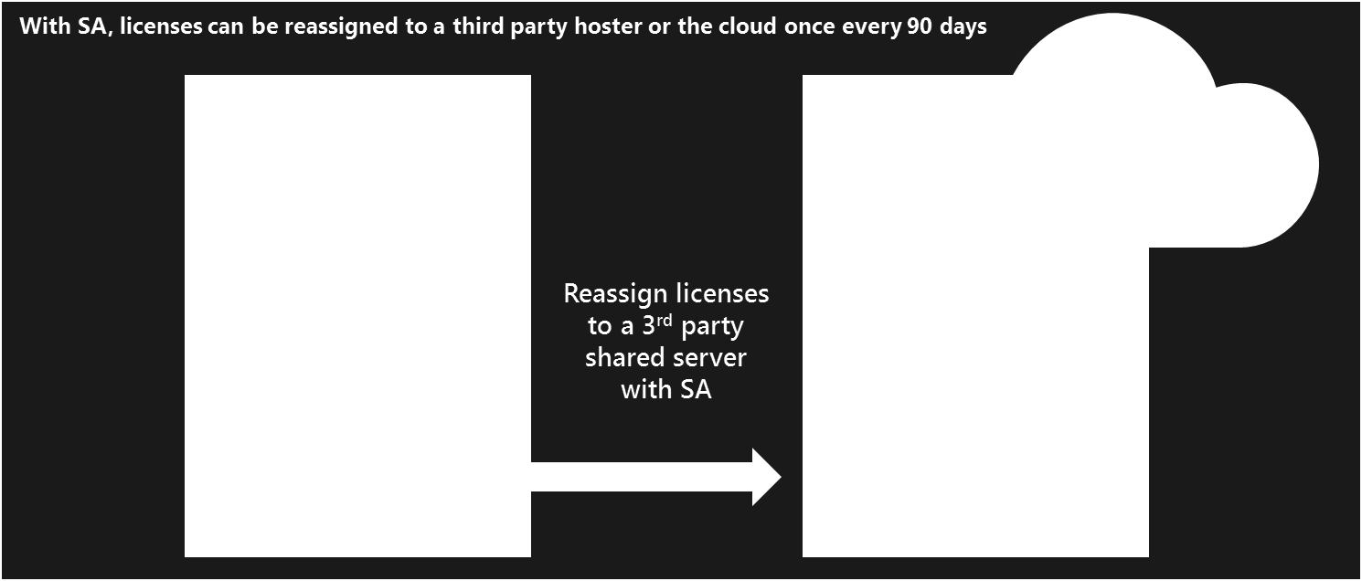In this figure, core licenses are reassigned to a 3 rd party shared server through License Mobility.