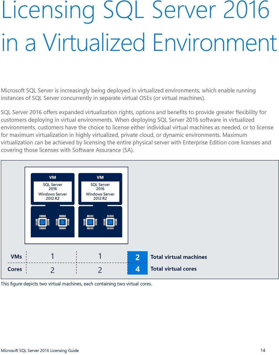 When deploying SQL Server 2016 software in virtualized environments, customers have the choice to license either individual virtual machines as needed, or to license for maximum virtualization in
