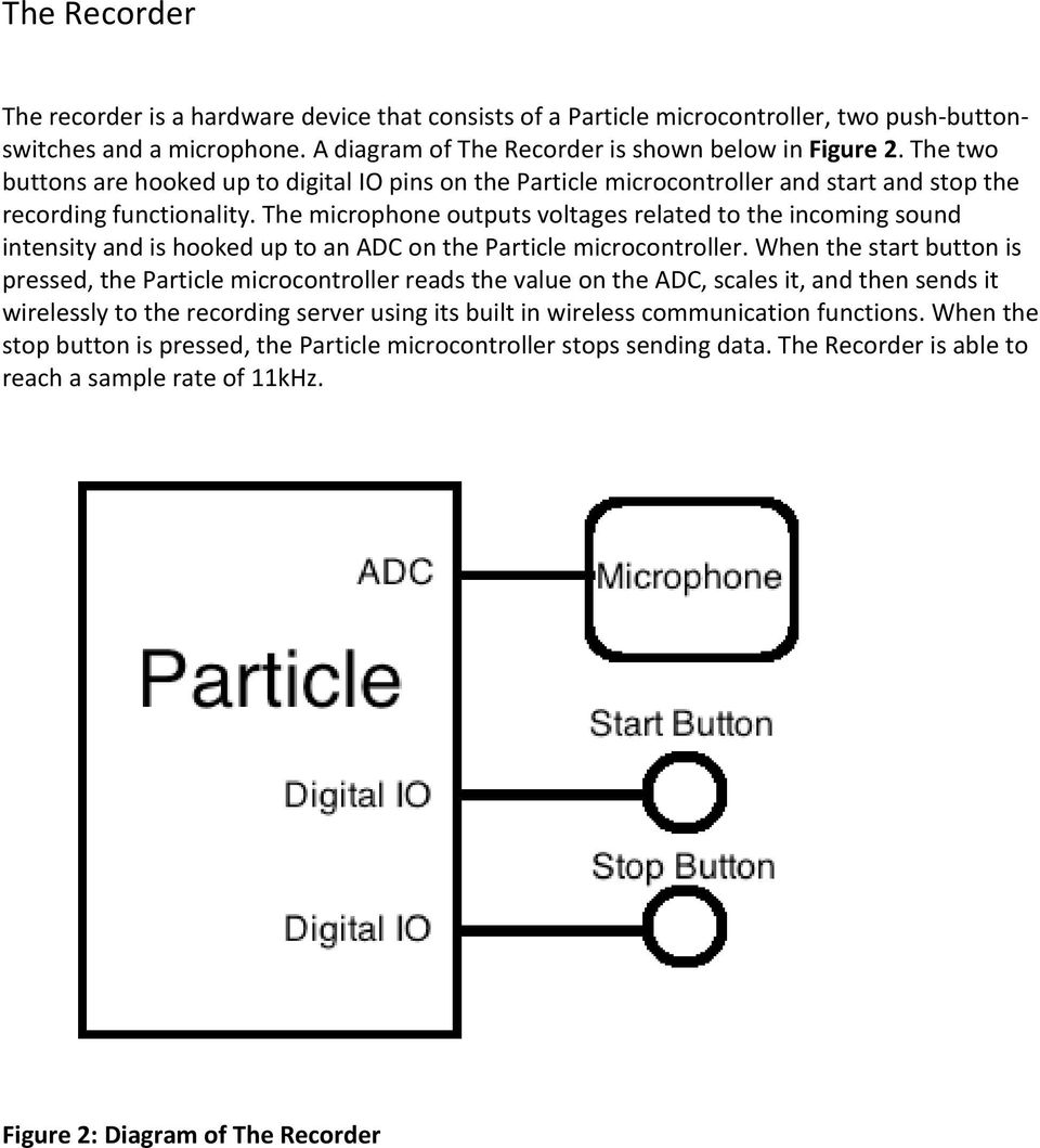 The microphone outputs voltages related to the incoming sound intensity and is hooked up to an ADC on the Particle microcontroller.