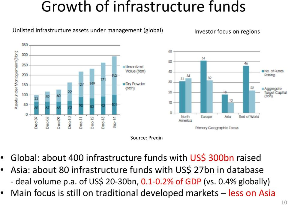 Asia: about 80 infrastructure funds with US$ 27bn in database deal volume p.a. of US$ 20 30bn, 0.