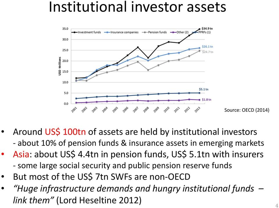 4tn in pension funds, US$ 5.