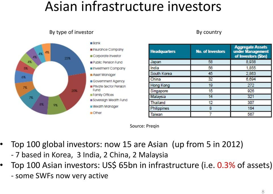 based in Korea, 3 India, 2 China, 2 Malaysia Top 100 Asian investors: