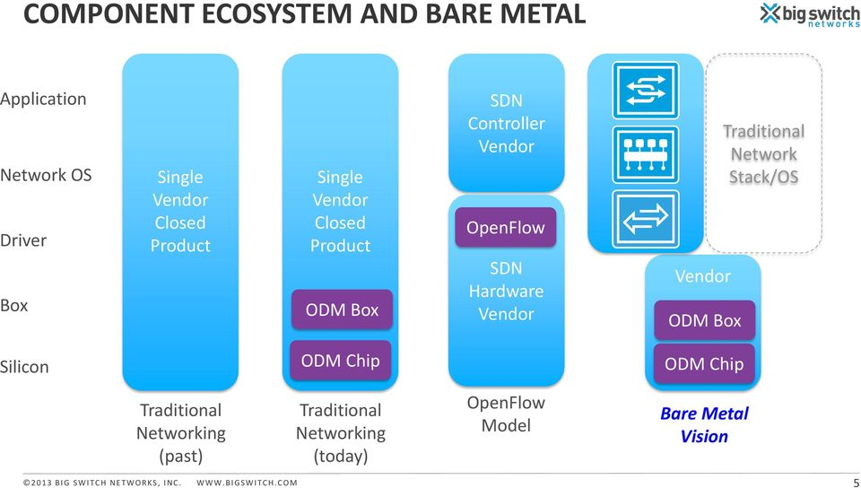 Traditional Network Stack/OS Silicon ODM Chip ODM Chip Traditional Networking (past) Traditional