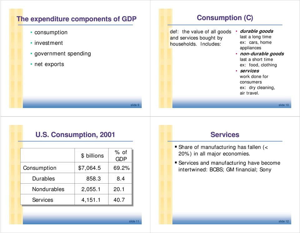 cleaning, air travel. slide 9 slide 10 U.S. Consumption, 2001 $ billions % of of GDP Consumption $7,064.5 69.2% Durables 858.3 8.4 Nondurables 2,055.1 20.