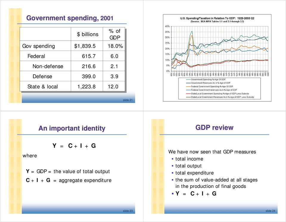0 slide 21 An important identity GDP review Y = C + I + G where Y = GDP = the value of total output C + I + G = aggregate