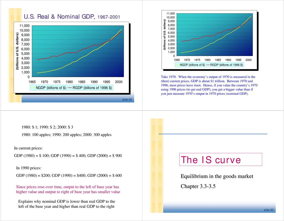 Real & Nominal GDP, 1967-2001 11,000 10,000 9,000 8,000 7,000 6,000 5,000 4,000 3,000 2,000 1,000 0 1965 1970 1975 1980 1985 1990 1995 2000 NGDP (billions of $) RGDP (billions of 1996 $)  dollars)