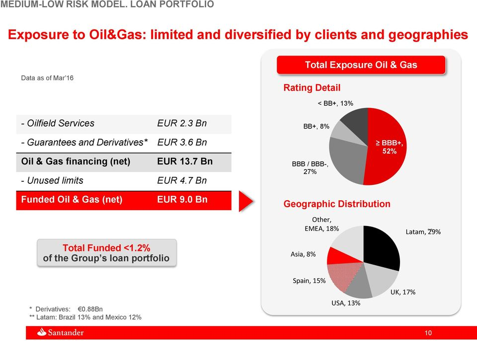 BB+, 13% - Oilfield Services EUR 2.3 Bn - Guarantees and Derivatives* EUR 3.6 Bn Oil & Gas financing (net) EUR 13.7 Bn - Unused limits EUR 4.