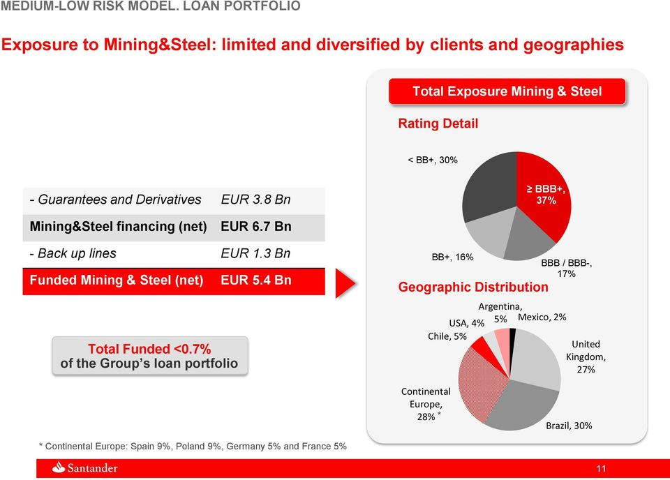Guarantees and Derivatives EUR 3.8 Bn BBB+, 37% Mining&Steel financing (net) EUR 6.7 Bn - Back up lines EUR 1.