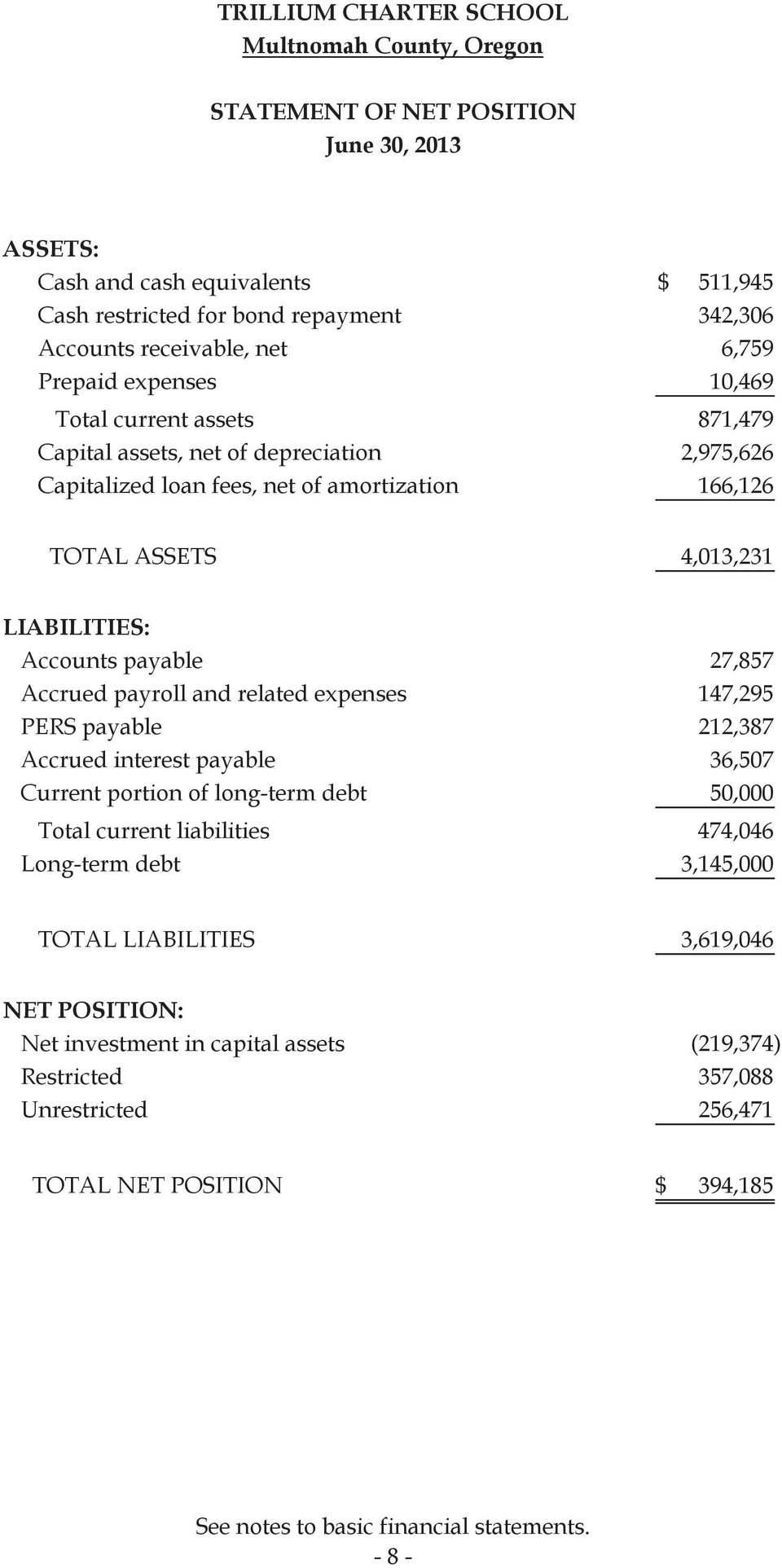 27,857 Accrued payroll and related expenses 147,295 PERS payable 212,387 Accrued interest payable 36,507 Current portion of long-term debt 50,000 Total current liabilities 474,046 Long-term debt