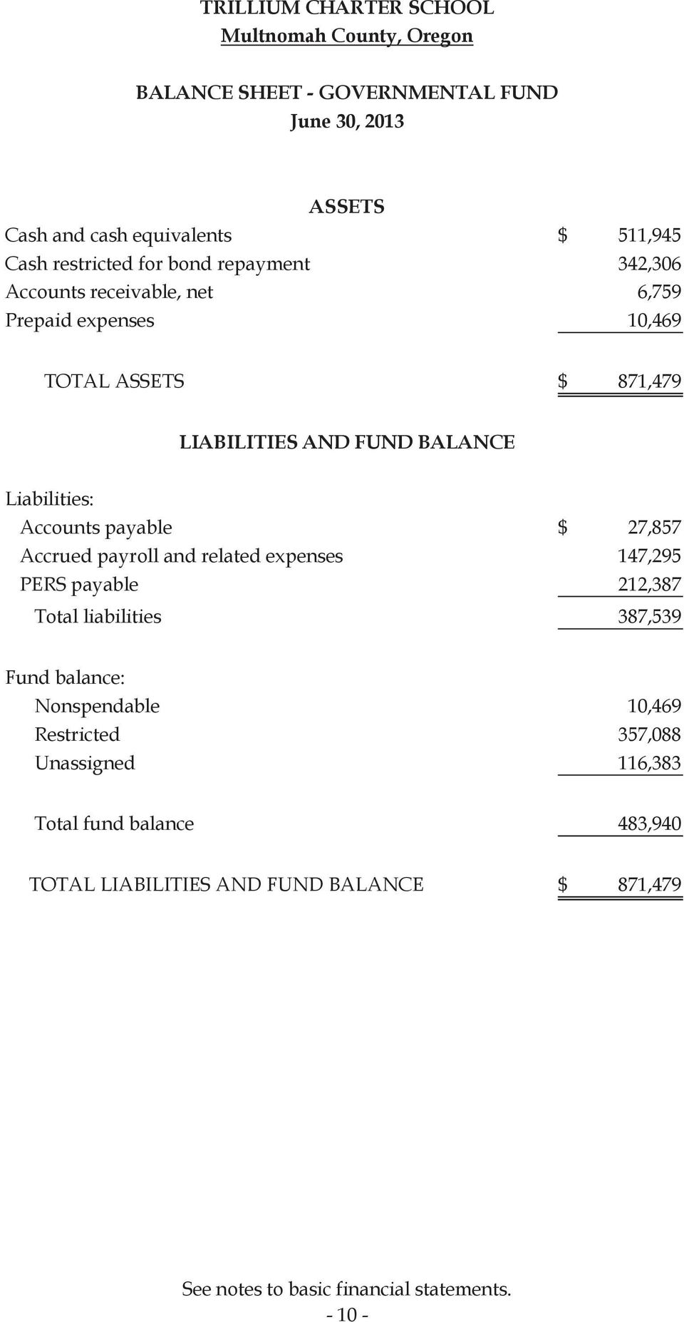 payable $ 27,857 Accrued payroll and related expenses 147,295 PERS payable 212,387 Total liabilities 387,539 Fund balance: Nonspendable 10,469