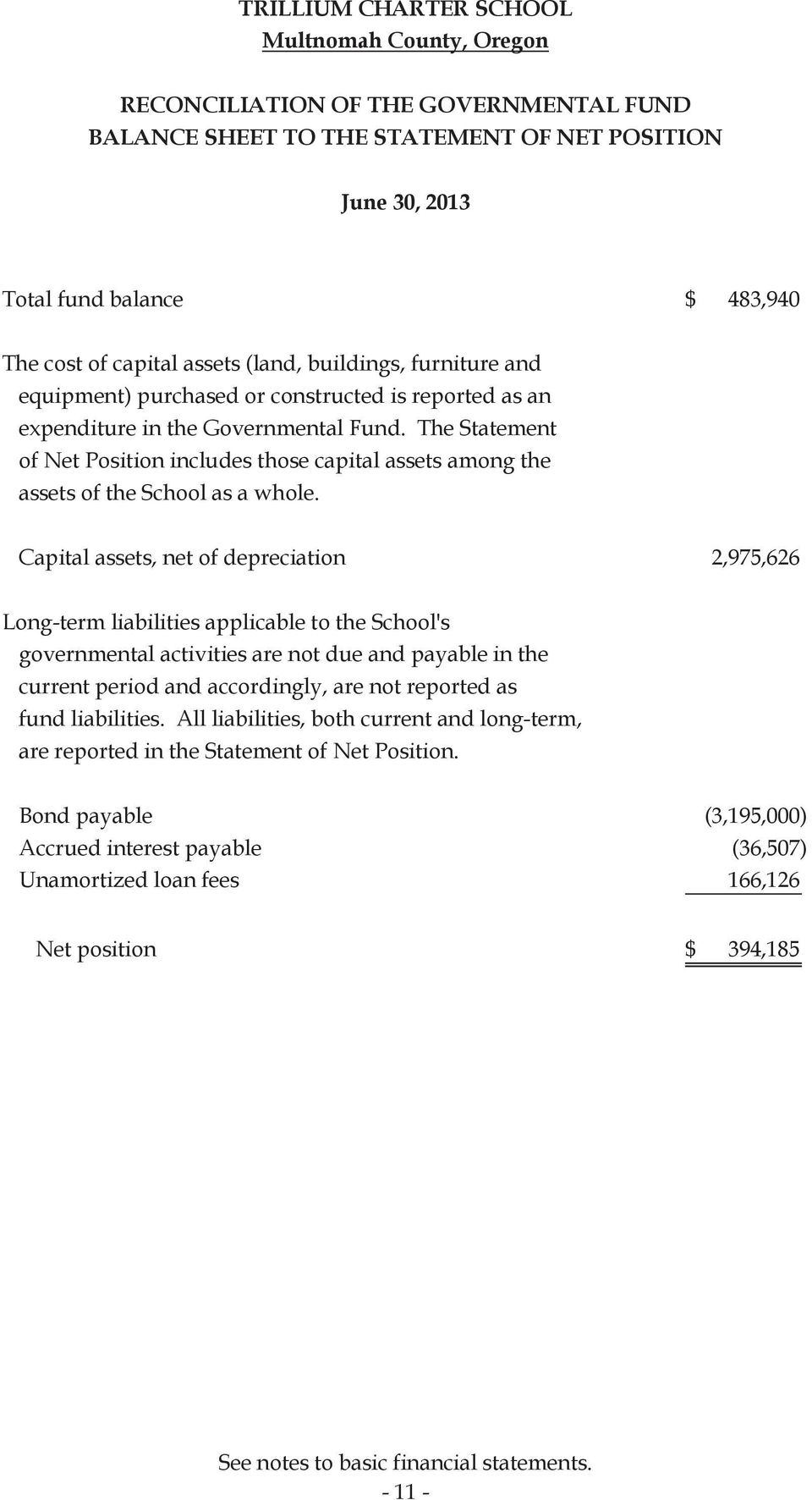 The Statement of Net Position includes those capital assets among the assets of the School as a whole.